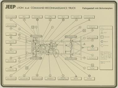 Militär Schmierplan Motorhaube