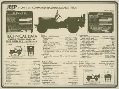 Militär Willys technische Daten
